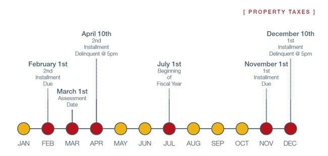 Property-Tax-Calendar
