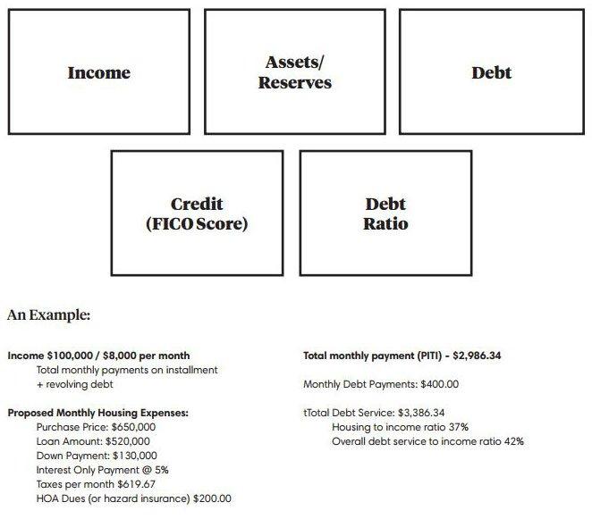 How-do-Lenders-Qualify-Borrowers.